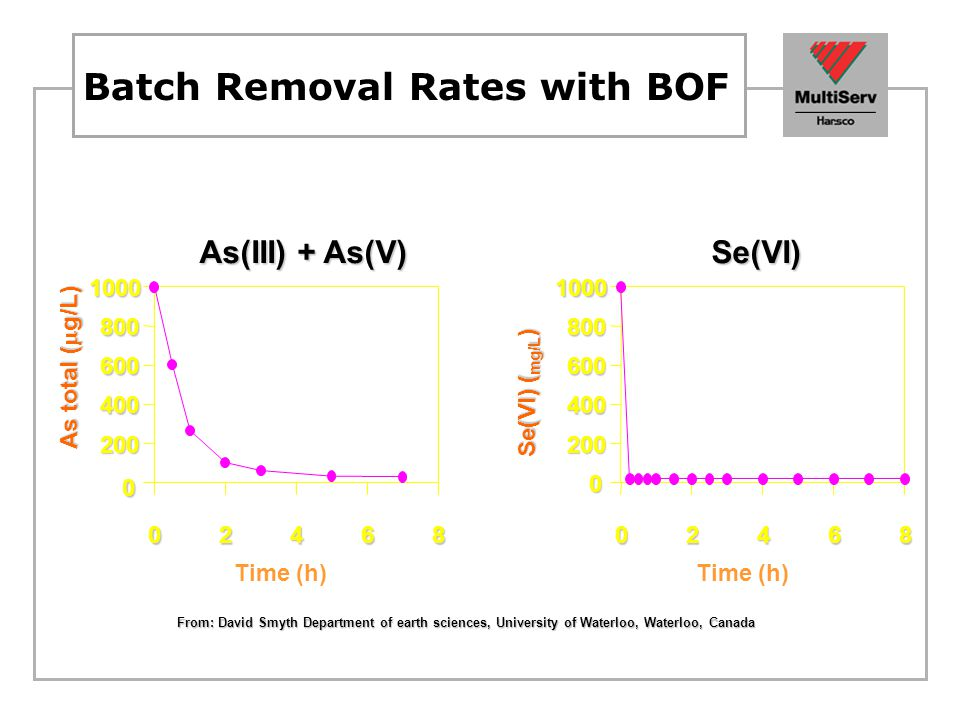 Batch Removal Rates with BOF
