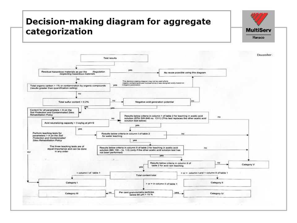 Decision-making diagram for aggregate categorization