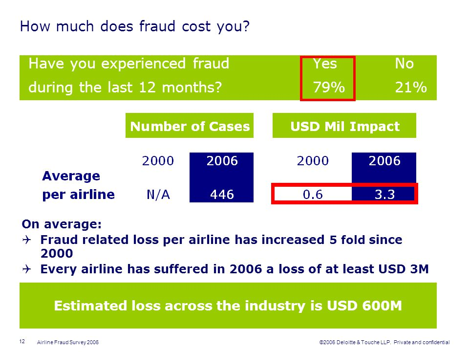 How much does fraud cost you