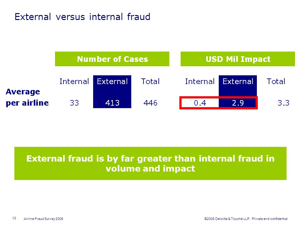 External versus internal fraud