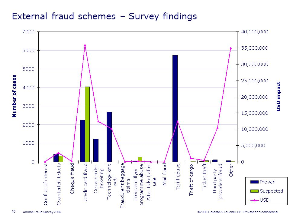 External fraud schemes – Survey findings
