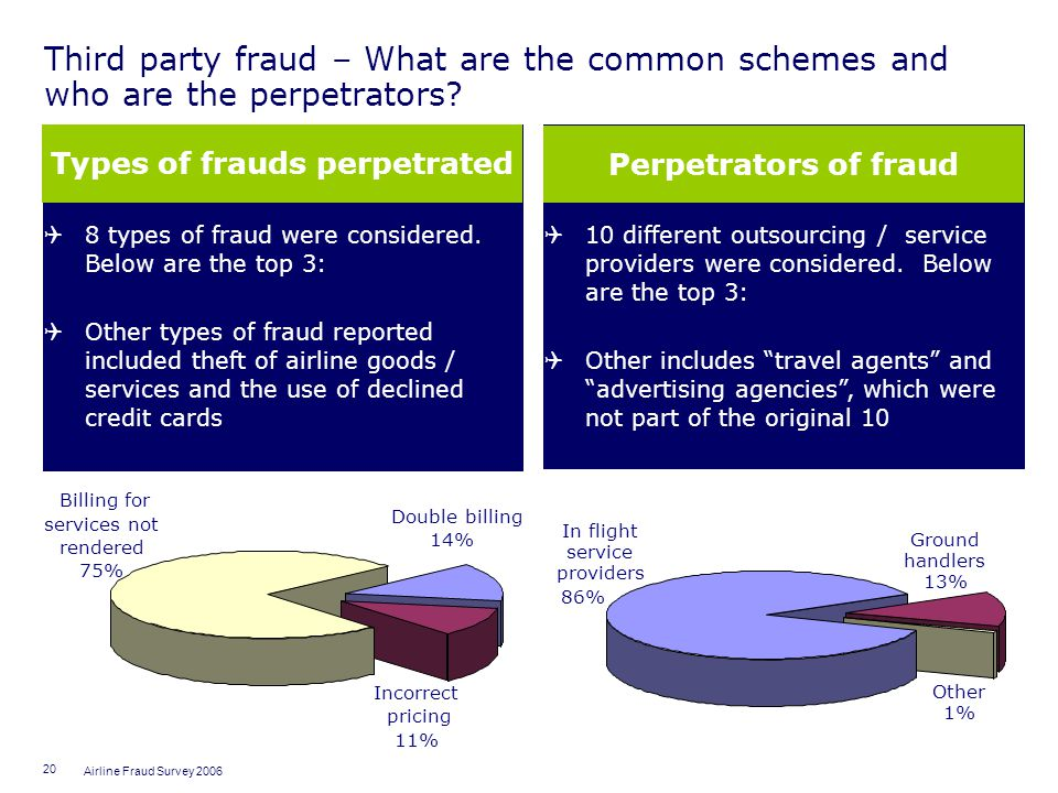 Types of frauds perpetrated