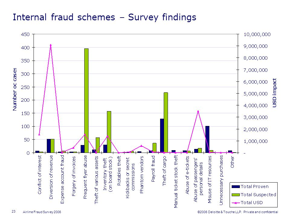 Internal fraud schemes – Survey findings