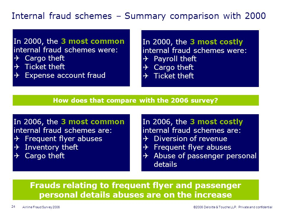 Internal fraud schemes – Summary comparison with 2000