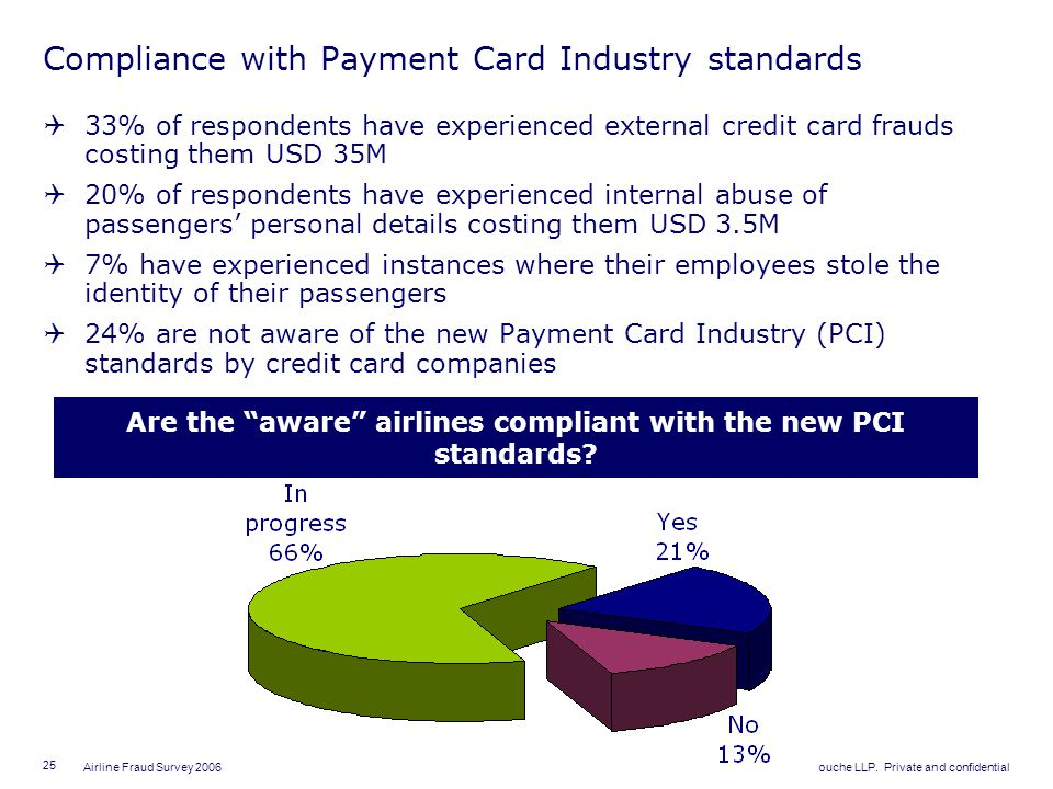 Compliance with Payment Card Industry standards