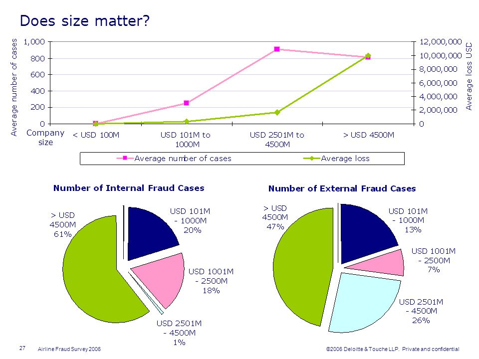 Does size matter Company size Average Number of Fraud Cases
