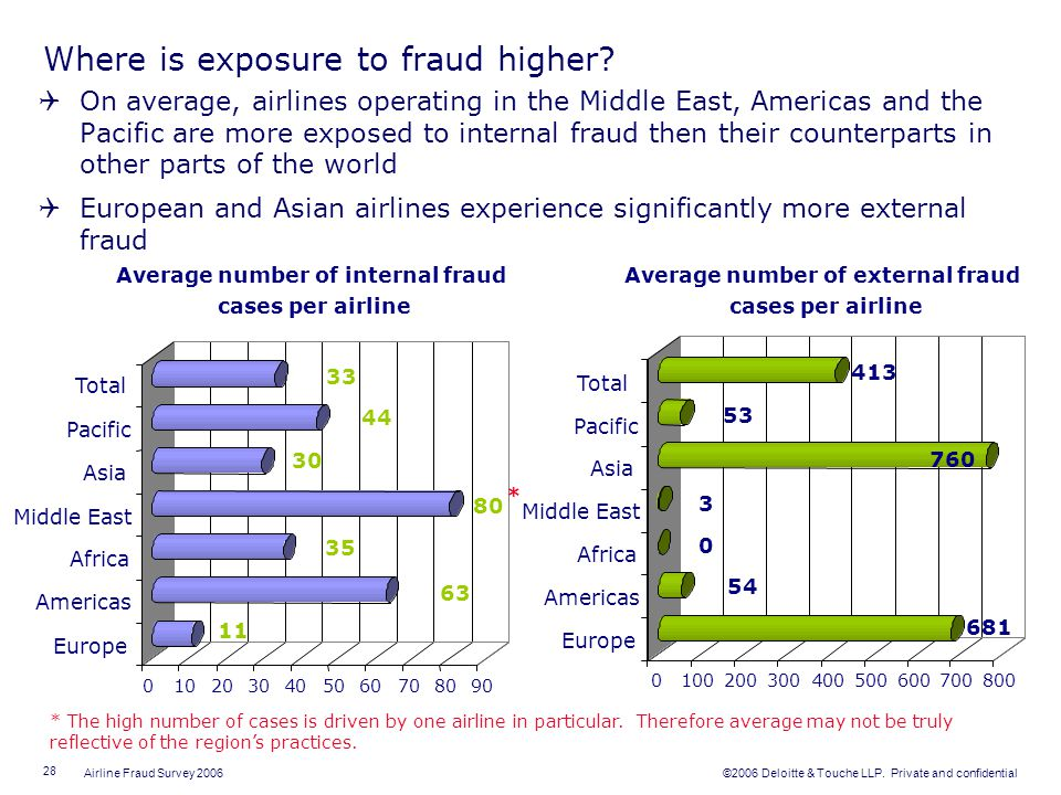 Where is exposure to fraud higher