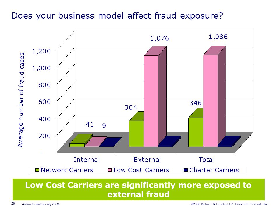 Does your business model affect fraud exposure
