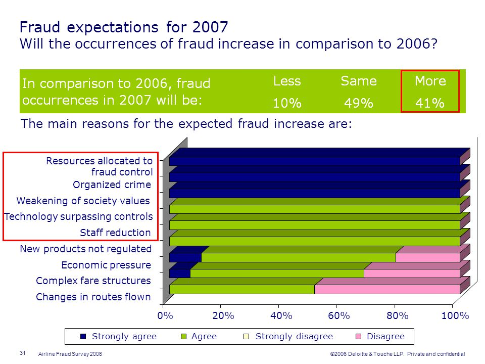 Fraud expectations for 2007 Will the occurrences of fraud increase in comparison to 2006