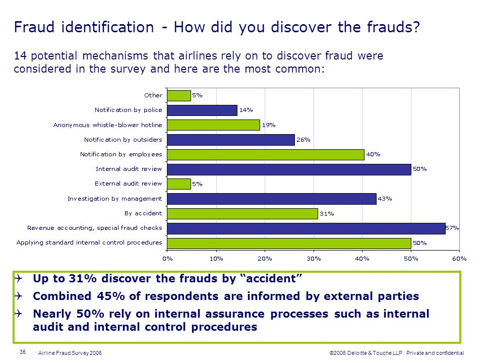 Fraud identification - How did you discover the frauds