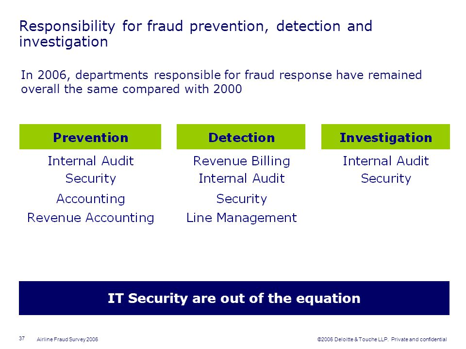 Responsibility for fraud prevention, detection and investigation