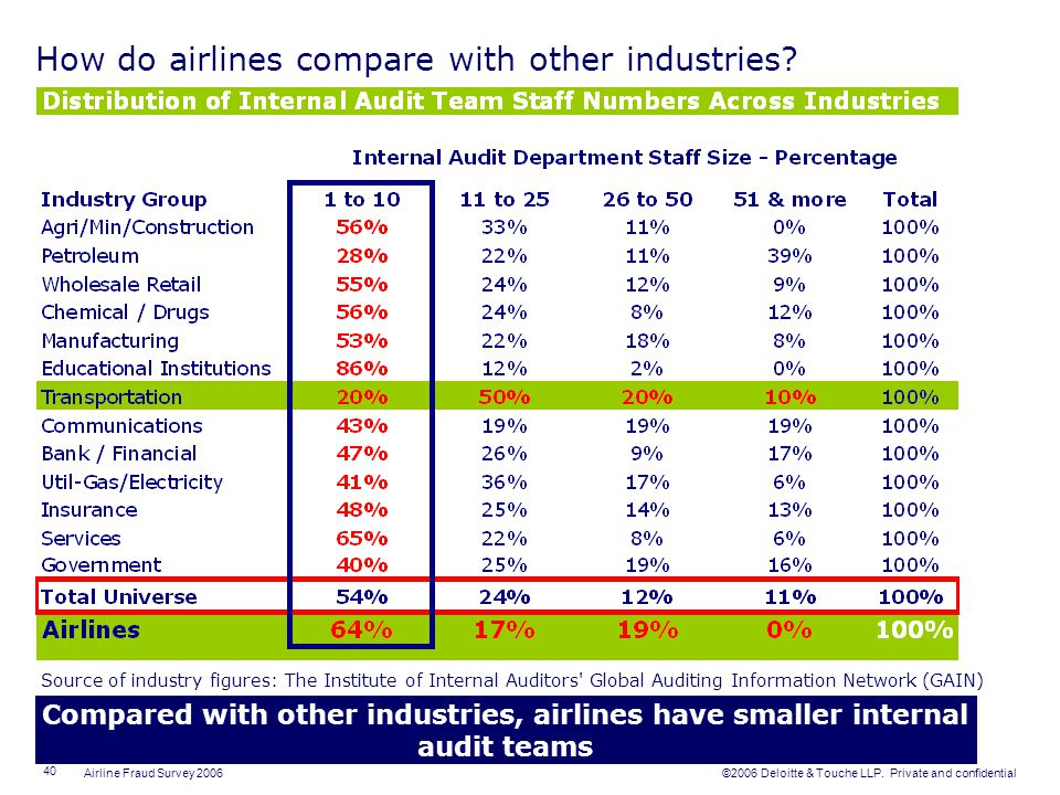 How do airlines compare with other industries