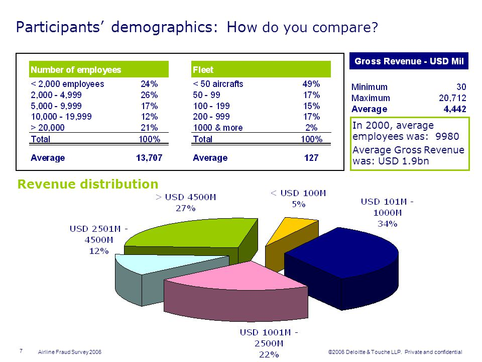 Participants' demographics: How do you compare