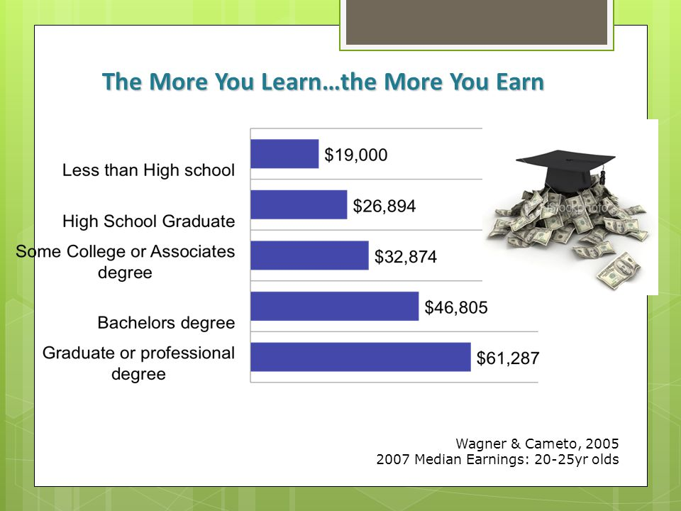 The More You Learn…the More You Earn