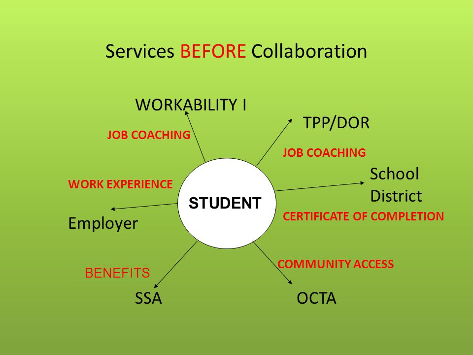 Services BEFORE Collaboration