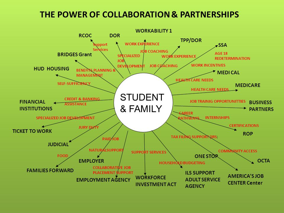 STUDENT & FAMILY THE POWER OF COLLABORATION & PARTNERSHIPS