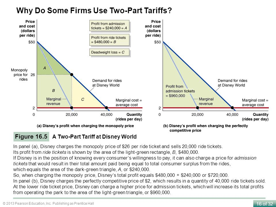 Why Do Some Firms Use Two-Part Tariffs