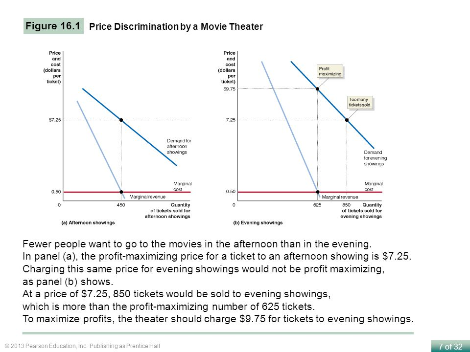 At a price of $7.25, 850 tickets would be sold to evening showings,