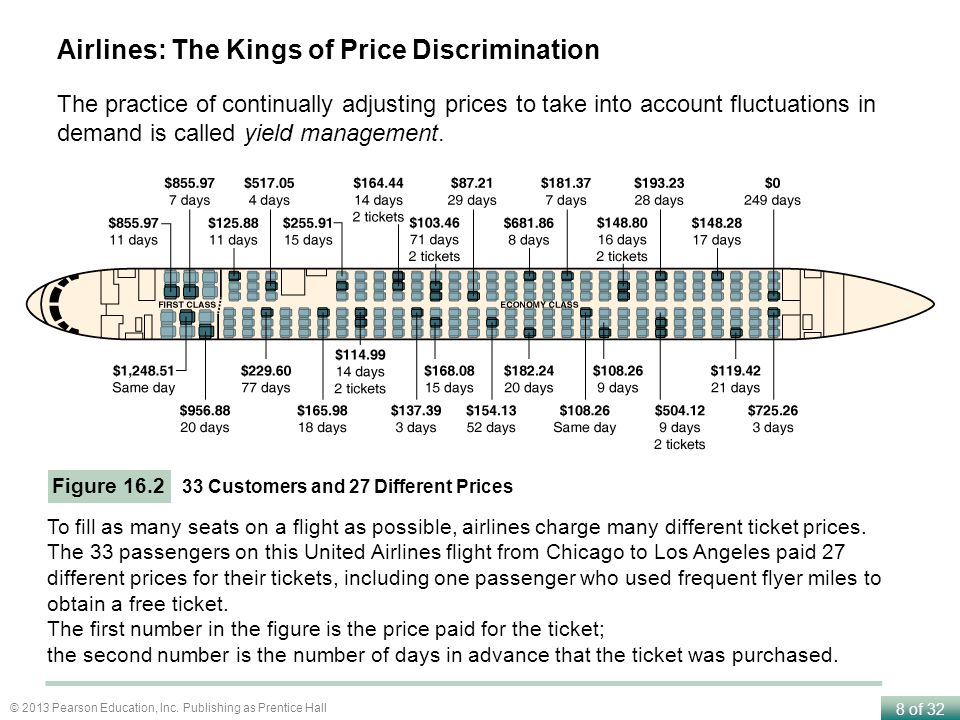 Airlines: The Kings of Price Discrimination