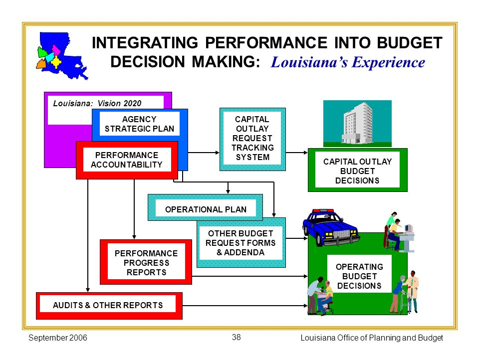 INTEGRATING PERFORMANCE INTO BUDGET DECISION MAKING: Louisiana's Experience