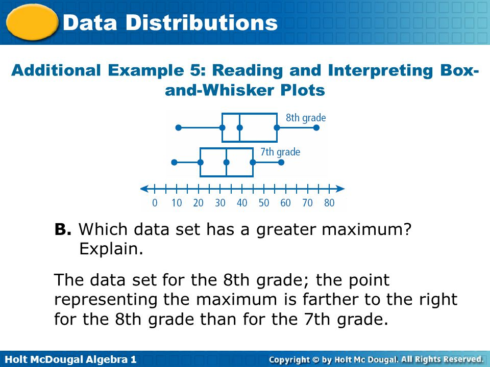 Additional Example 5: Reading and Interpreting Box-and-Whisker Plots