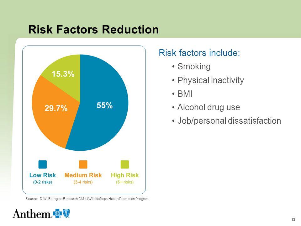 Risk Factors Reduction