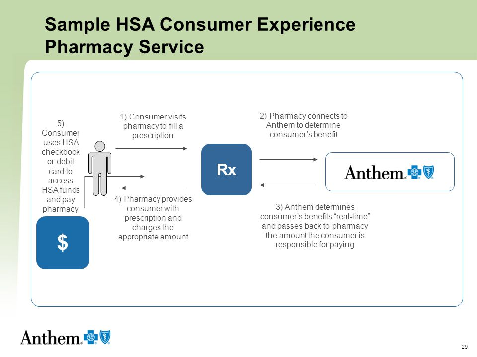 Sample HSA Consumer Experience Pharmacy Service