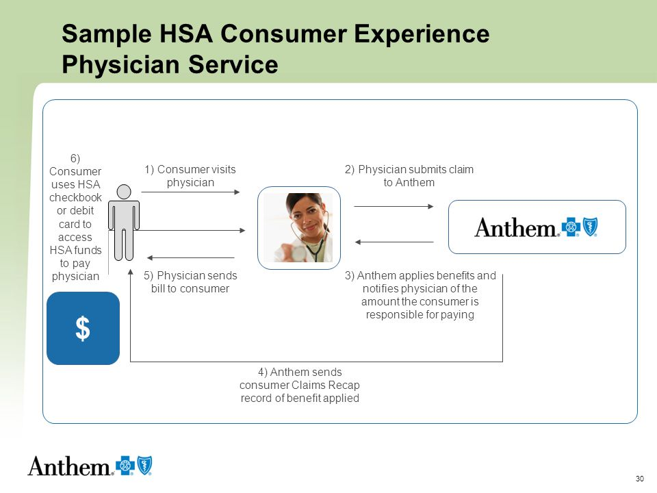 Sample HSA Consumer Experience Physician Service