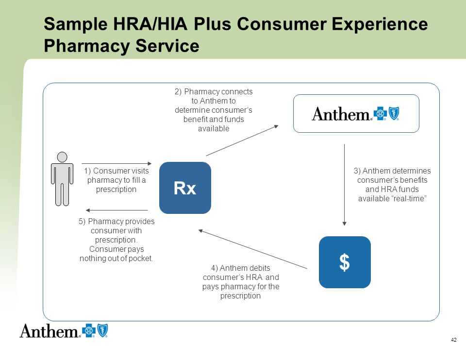 Sample HRA/HIA Plus Consumer Experience Pharmacy Service