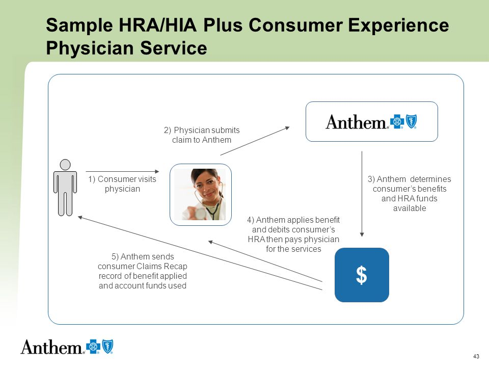 Sample HRA/HIA Plus Consumer Experience Physician Service