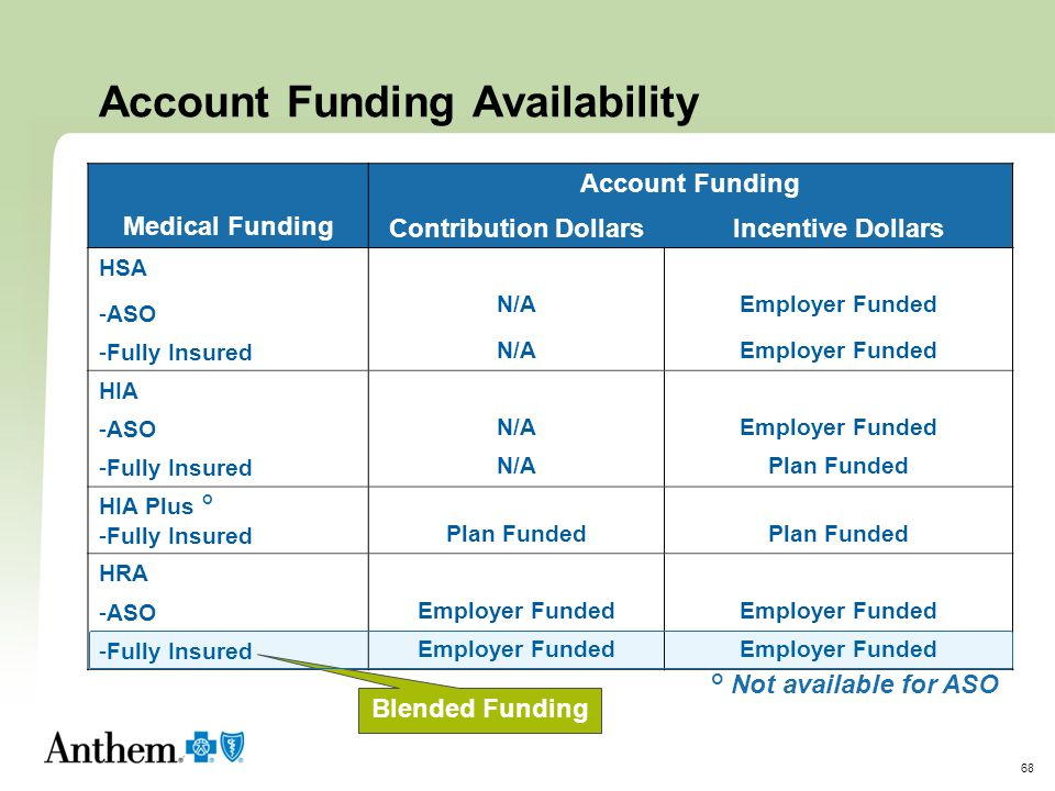 Account Funding Availability
