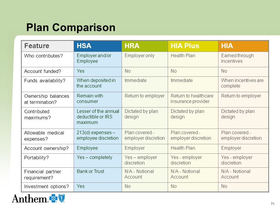 Plan Comparison Feature HSA HRA HIA Plus HIA Who contributes