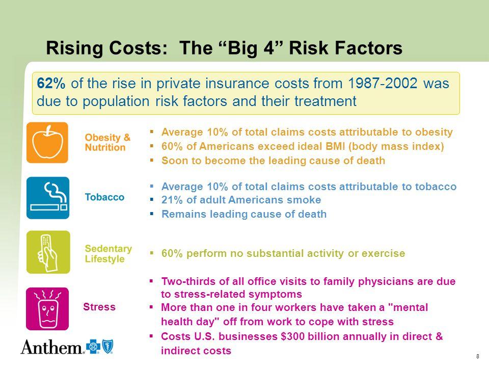 Rising Costs: The Big 4 Risk Factors