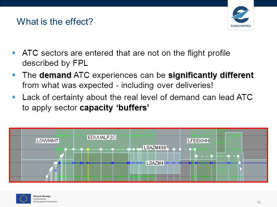 What is the effect ATC sectors are entered that are not on the flight profile described by FPL.
