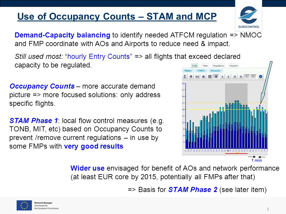Use of Occupancy Counts – STAM and MCP
