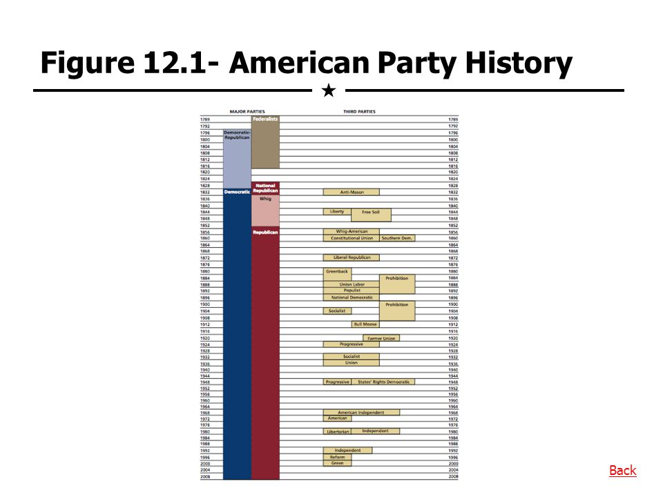 Figure 12.1- American Party History