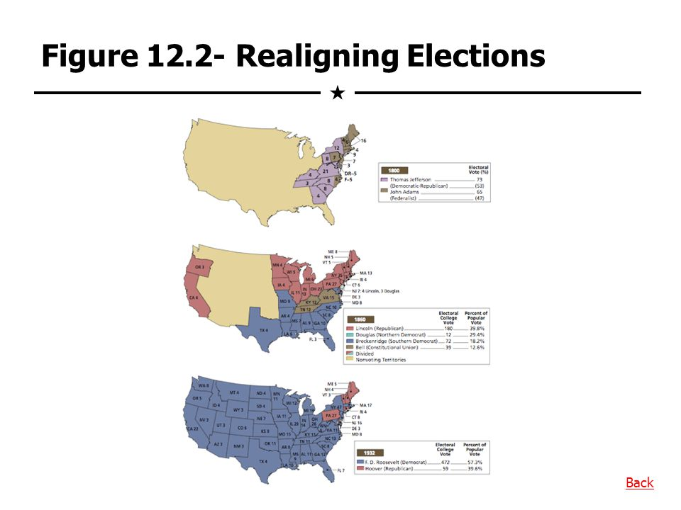Figure 12.2- Realigning Elections