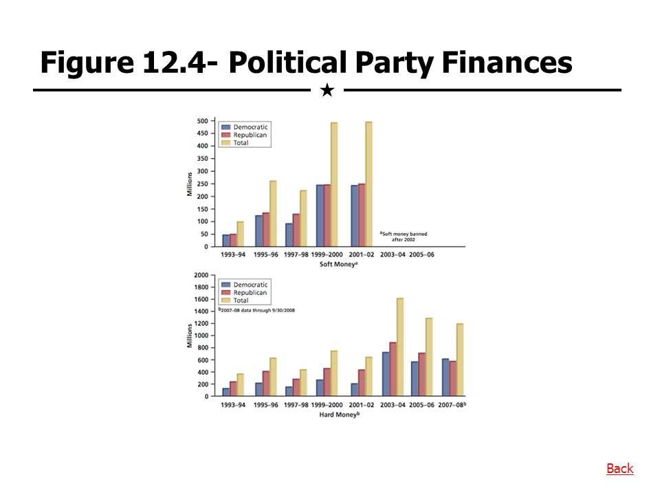 Figure 12.4- Political Party Finances
