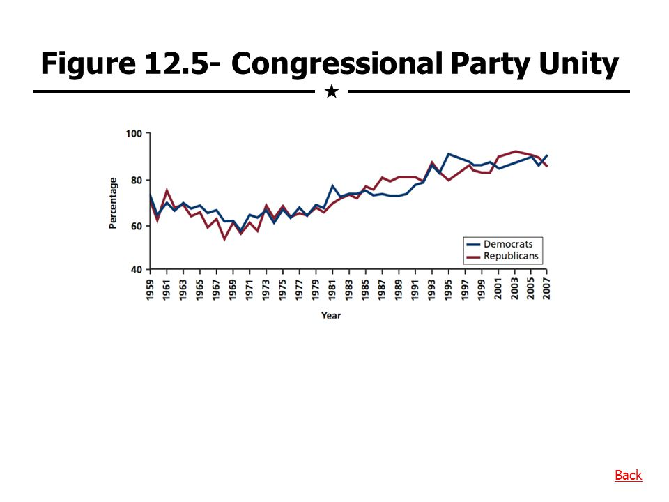 Figure 12.5- Congressional Party Unity
