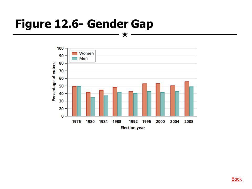 Figure 12.6- Gender Gap  Back
