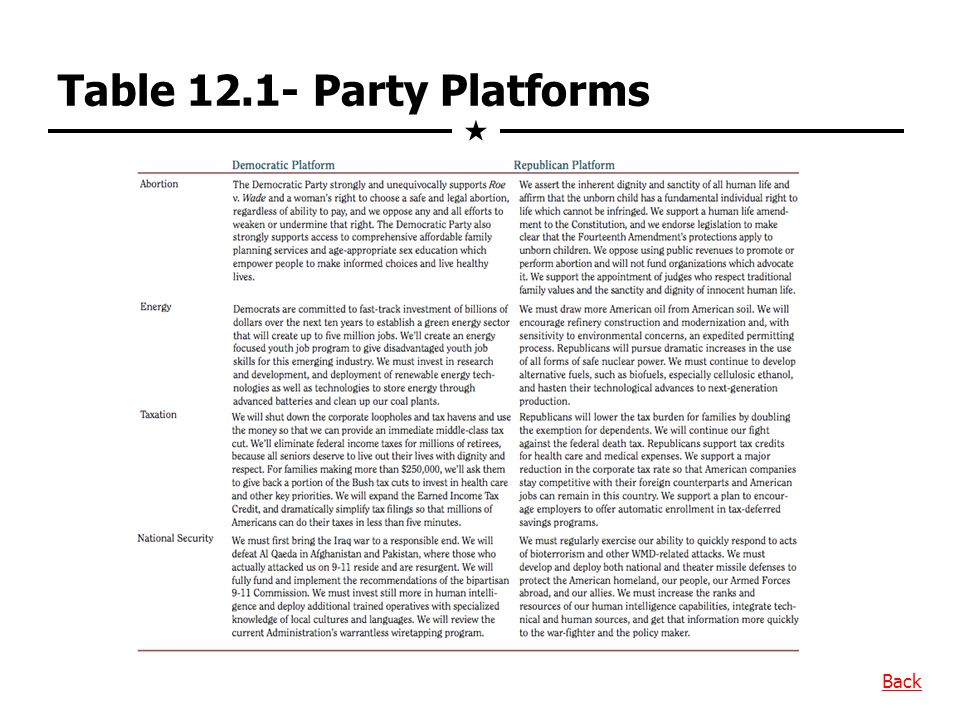 Table 12.1- Party Platforms