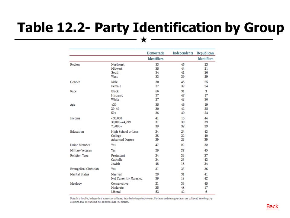 Table 12.2- Party Identification by Group