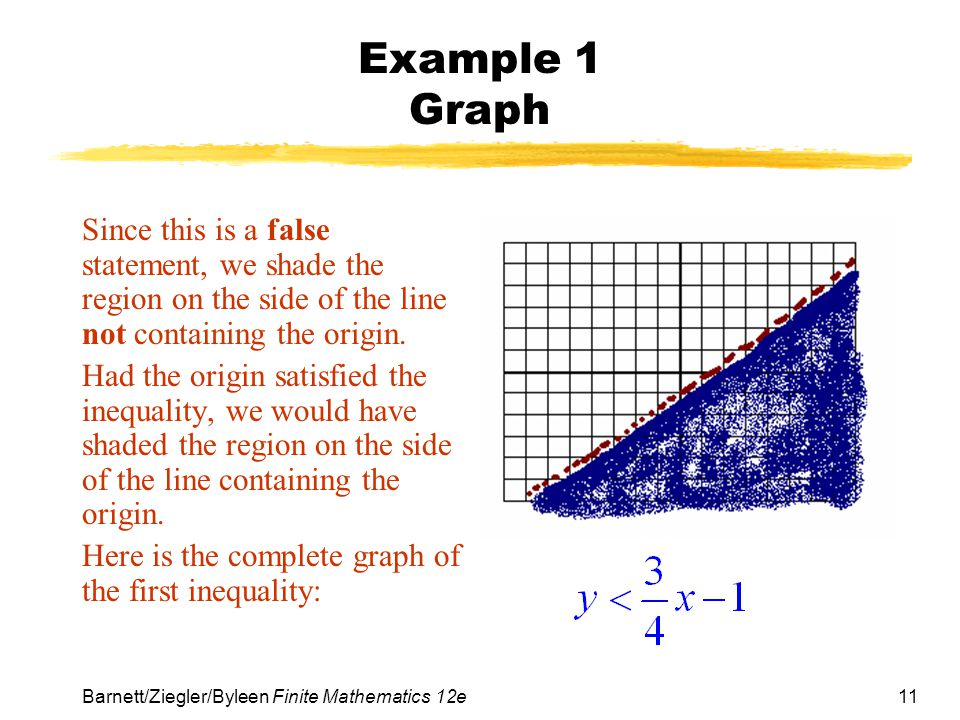 Example 1 Graph Since this is a false statement, we shade the region on the side of the line not containing the origin.