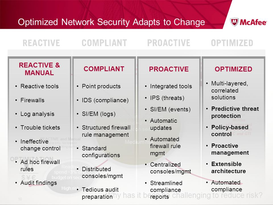 Optimized Network Security Adapts to Change