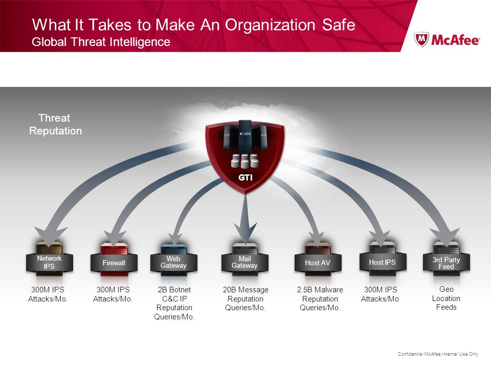 What It Takes to Make An Organization Safe Global Threat Intelligence