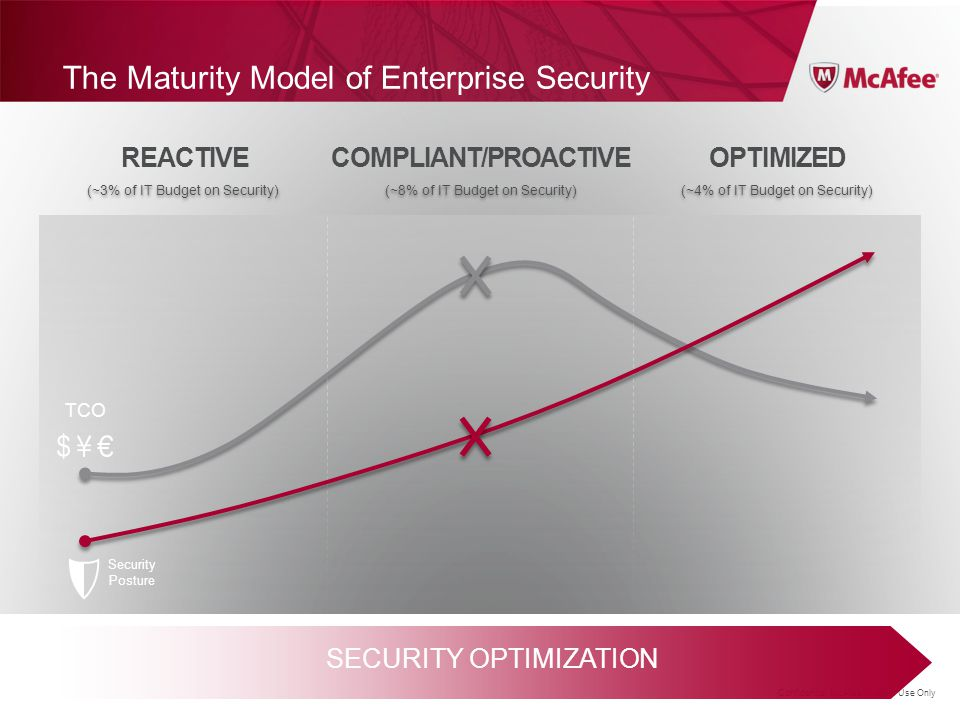 The Maturity Model of Enterprise Security