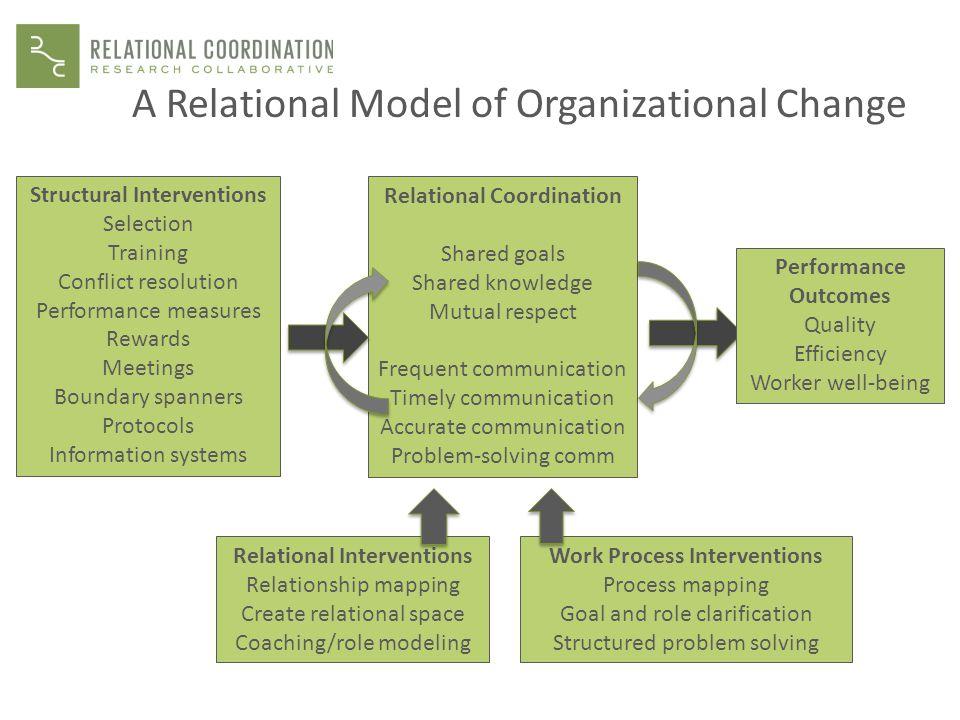 A Relational Model of Organizational Change