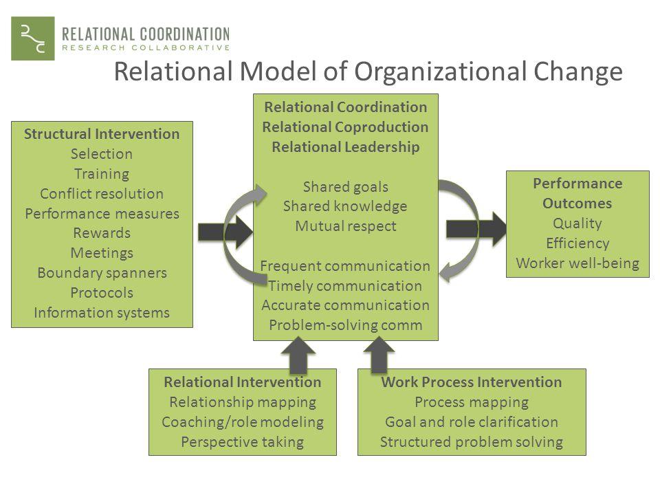 Relational Model of Organizational Change