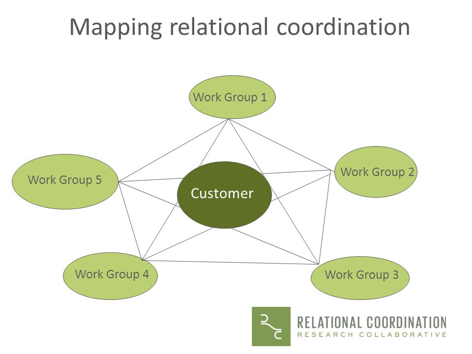 Mapping relational coordination