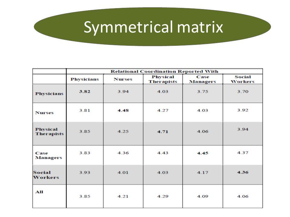 Symmetrical matrix
